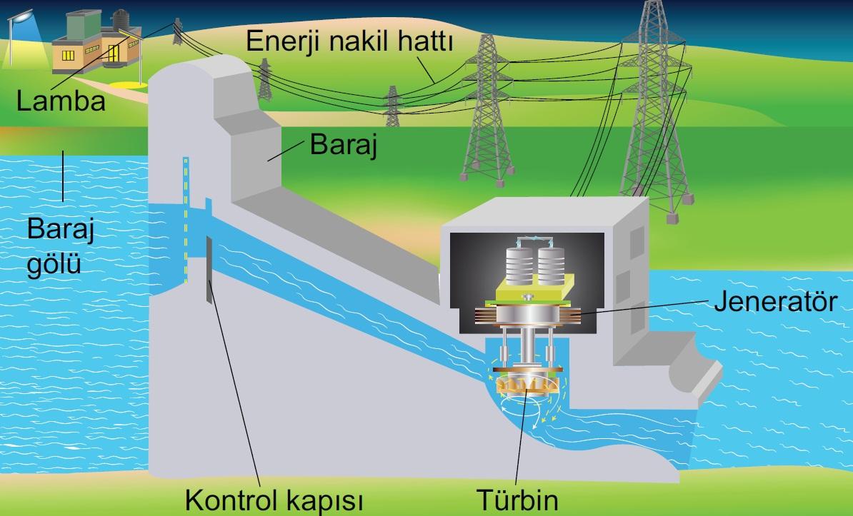 Elektrik Enerjisinin Dönüşümü